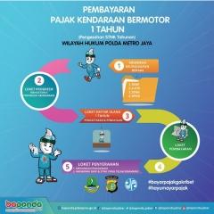 142 Pembayaran Pajak Kendaraan Bermotor 1 Tahun Wilayah Hukum Polda Metro Jaya