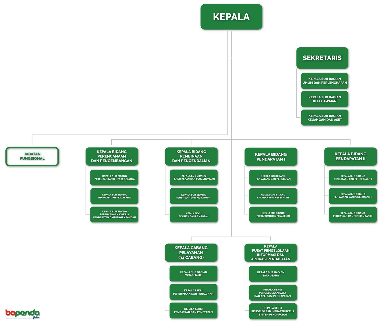 struktur organisasi mustika ratu Pada bagan pembagian struktur organisasi pt unilever indonesia di atas , dapat diketahui bahwa pembagiannya berdasarkan pada product yang dihasilkan oleh masing.